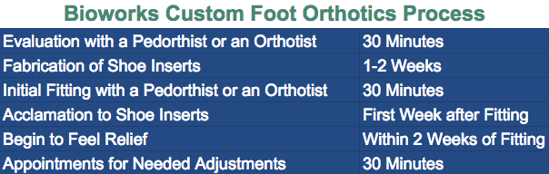 Bioworks Foot Orthotics foot orthotic So You Have a Foot Orthotic Prescription? Bioworks Foot Orthotics Timeline